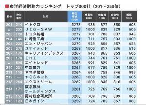 3914 - JIG-SAW(株) JIG=SAWの客観的評価を示す指標「東洋経済財務力ランキングトップ300社」(昨年)では201位と
