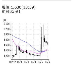5724 - (株)アサカ理研 1400円台突入かもな