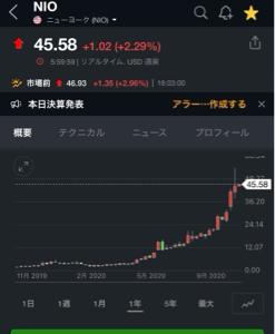 7090 - (株)リグア NIOは明日の午前6時15分決算やぞ 急げ!!
