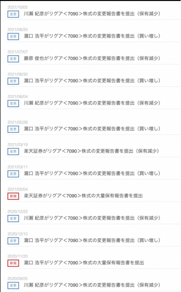 7090 - (株)リグア リグア社長川瀬さんが持ち株数をまた減少。 今まで川瀬さんが持ち株減らす度に、瀧口さんが2回買い増すパ