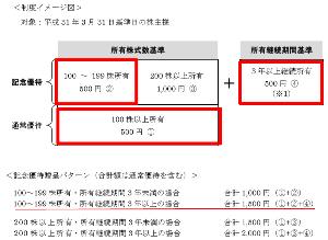 4828 - 東洋ビジネスエンジニアリング(株) 【 開業20周年記念株主優待 】 3月末の優待、自分の場合「合計1,500円」のクオカードがもらえる