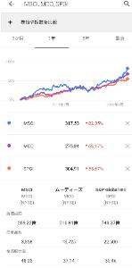 MSCI - MSCI 投資会社の中で一番上昇してます❗