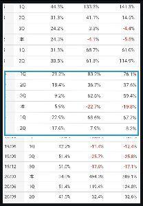 3658 - (株)イーブックイニシアティブジャパン 四半期毎の前期比 上下にマンガBANG めちゃコミ 駄目ブック順 左右は売り 営常 経常