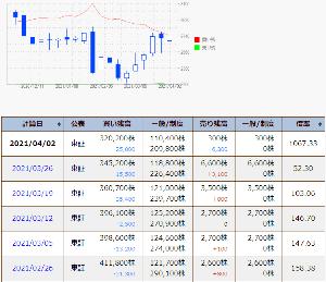 3658 - (株)イーブックイニシアティブジャパン 今日発表の信用買い残は25000株減っている これで6週連続の減少でピークから21万株以上減った べ