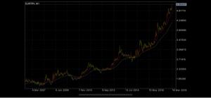 eurgbp - 欧州 ユーロ / イギリス ポンド ねーーいつもえるの人 このチャートみて どこまで上がるんでしょうね笑 トルコ滅びるんかな笑