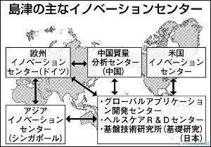 7701 - (株)島津製作所 本日の日刊工業新聞の記事です  島津の次期中計、成果・技術を水平展開 世界の開発拠点間で連携(201