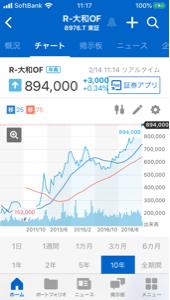 8976 - 大和証券オフィス投資法人 投資法人しか上がらない世の中は どうなるのだろう。。