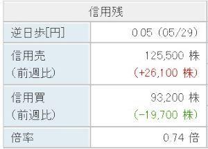 4182 - 三菱ガス化学(株) 今週に入って急に信用売りが増えたぞ。 こいつら買い戻しするんだからますます上がる。