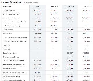 ペチカちゃん Yahoo! Financeの損益計算書。 TTM というのは Trailing Twelve Mo