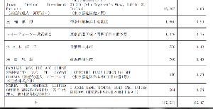 3318 - (株)メガネスーパー 大口の新参者だがや  三輪さん 160万株 佐々木さん 75万株 須田さんは以前からのホルダー バー