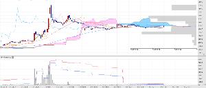 3526 - 芦森工業(株) 出来高が・・・。 グレーの右横棒グラフは、価格帯売買高。 果たして雲の上限(3500円)を突破できる