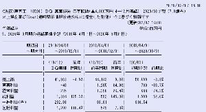 3526 - 芦森工業(株) この会社、下期偏重型なのにね。