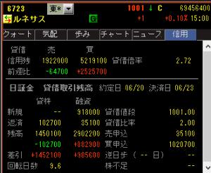 6723 - ルネサスエレクトロニクス(株) 今日の貸借