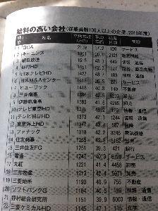 9405 - 朝日放送(株) 空港で某週刊誌買ったら、朝日放送すごいですね