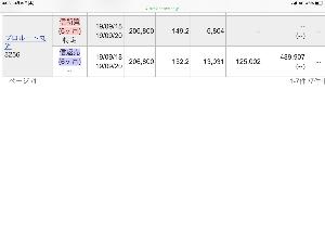 8256 - (株)プロルート丸光 今日参加して回転で約49万円儲かったよw 全部売ったけどね。