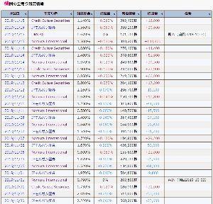 8256 - (株)プロルート丸光 こんばんみ  15日の分の空売り残報告ではJPモルガンが+20,600株で残高割合1.56% 野村は