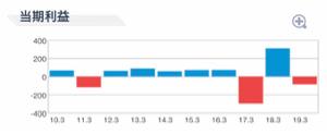 3622 - ネットイヤーグループ(株) 2017年3月期から2018年3月期の業績回復を評価されずに下げていたのよ。