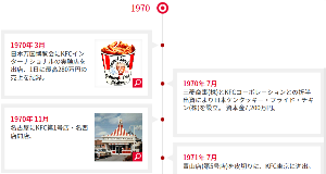 9873 - 日本KFCホールディングス(株) 1970年3月からか -。