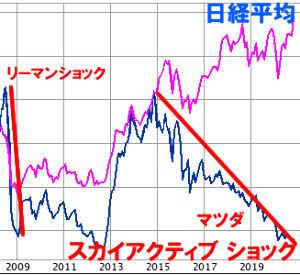 7261 - マツダ(株) この5年連続株価下落は、スカイアクティブ戦略 が原因  今後のリスク施策を止めようが、何も変わらん