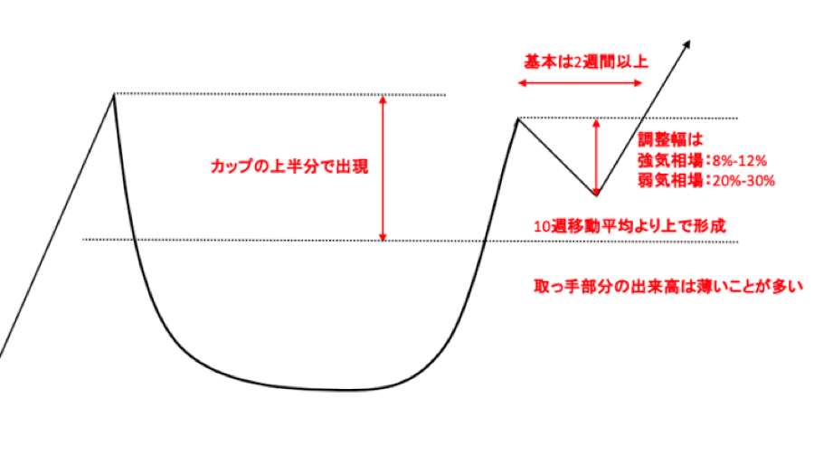 9519 - (株)レノバ まさにカップウィズハンドル。  機関のパターン  すなわちテクニカルが全て。   今回は下で買って上