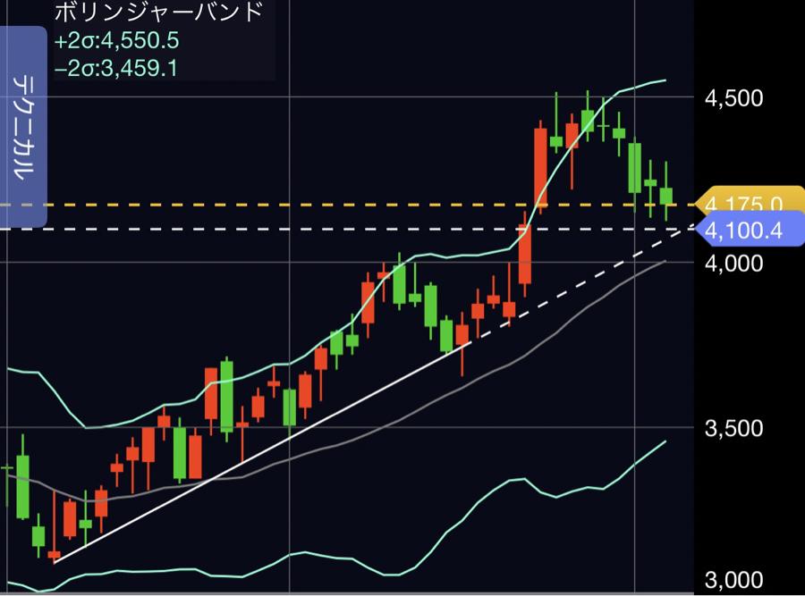 9519 - (株)レノバ カップウィズハンドルの前にまずはこれ この上昇トレンドはかなり強い 明日のラインは4100円やね
