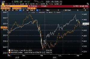 tryjpy - トルコ リラ / 日本 円 S&P500(白)は実は新興国通貨インデックス(オレンジ)と同調するとのチャート。 ・大統領