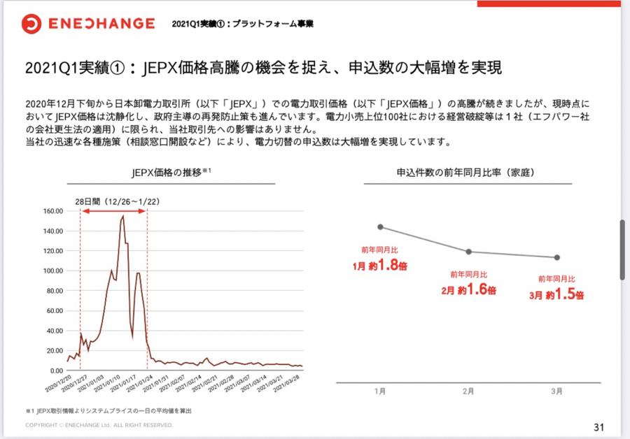 4169 - ENECHANGE(株) 前回の決算資料では価格高騰の機械をうまく捉えているようだが