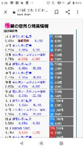 4169 - ENECHANGE(株) JPモルガン7/21報告義務終了 今週月曜からどこも売りも買い戻しもないのに戻して来てるのはJPモル