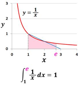4576 - (株)デ・ウエスタン・セラピテクス研究所 ネイピア数のグラフですか?って感じ。   > 5年間の株価推移(笑)