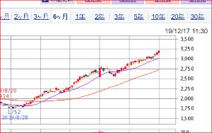 4975 - (株)JCU このチャートは!