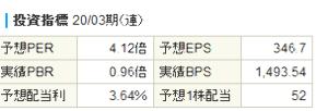 3254 - (株)プレサンスコーポレーション 🔴蝶々超割安↑♪
