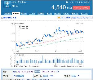 6701 - NEC 8月5日の4850円をレジスタンスラインにして、この2カ月はヨコヨコです。 どうすっかなぁ