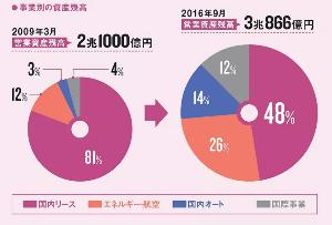8439 - 東京センチュリー(株) リースから           複合企業へ。  日経ビジネス2/13号