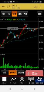 9682 - (株)DTS すごく良いチャートで 出来高も増えてきたのに 株価はパッとしませんね。  がんばれー。