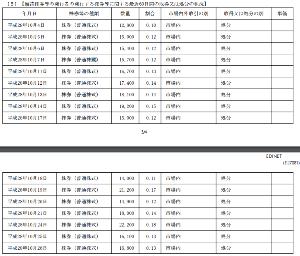 6070 - キャリアリンク(株) ほい。。 会長さんの売り。。 平均は800円くらいかな。。  市場にばらまいてくれたおかげで ザラバ