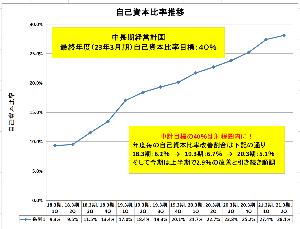 3422 - (株)丸順 決算短信コメント【1】自己資本比率について  まず、自己資本比率ですが上期で28.1%となり、今期中