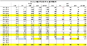 3422 - (株)丸順 決算短信コメント【3】セグメント考察  セグメント毎の売上及び利益については、武漢の貢献が素晴らしい