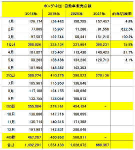 3422 - (株)丸順 中国でのホンダ、5月は前年同月比4.1%減と半導体不足の影響がでましたね。  ただ、今1Q対象月では