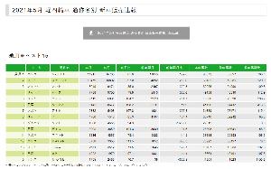 3422 - (株)丸順 2021年5月 軽四輪車 通称名別 新車販売速報
