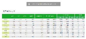 3422 - (株)丸順 2021年5月 軽自動車(届出車)販売台数 ホンダ 22,700台 前年同月比 40.8%増 19年