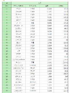 3422 - (株)丸順 2021年5月 乗用車ブランド通称名別順位