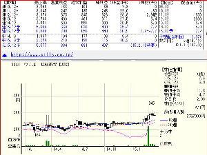 3245 - (株)ディア・ライフ 3241動き出している 業績好調持続PER7.6倍、配当2.67%、現在283円→過去高値