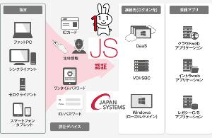 9758 - ジャパンシステム(株) マイナンバーの本人確認をiPhoneでも 東京五輪などスマホだけで入場可能  総務省は28日、マイナ