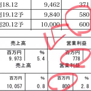 9758 - ジャパンシステム(株) 仰る通りー🤝