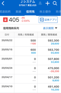 9758 - ジャパンシステム(株) その流れも確かにありますね  信用残も4/10週比10万増加 ここを軽くしたいのも ありそうです
