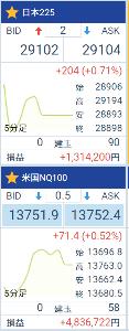 9983 - (株)ファーストリテイリング 恒例の月末下げにビビッてるわけじゃないんだけど 日本株だけ下げてたリバランス買い期待が、今日の上げで