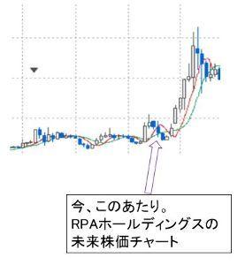 6572 - RPAホールディングス(株) RPAホールディングスの未来株価チャート