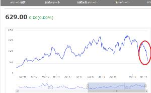 AEGN - エイジオン バルチック海運指数は株価の先行指標っていわれてる。  こんな感じくるかな?