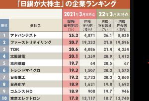 自分用ジョー 3月末でETF保有総額51兆円 保有シェア10%以上は75社  日本銀行が買い入れた上場投資信託(E