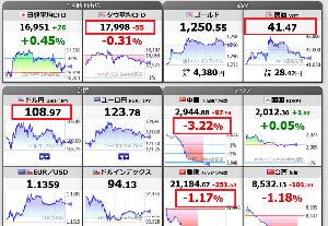 6703 - OKI 明日は大暴落だろう。 時間外のNY株が安いし、中国も安い。 しかも、原油が安い。  今夜のアメリカ株